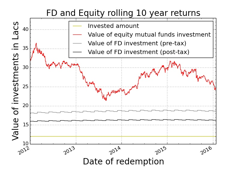 FD_vs_equity_rolling_comparison_10_year