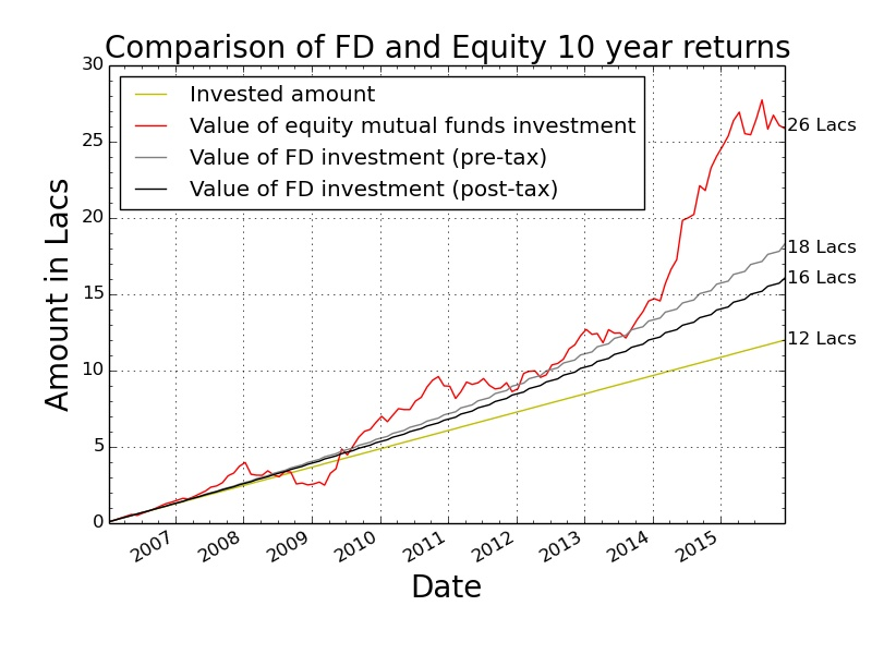 comparative_returns_equity_FD (1)
