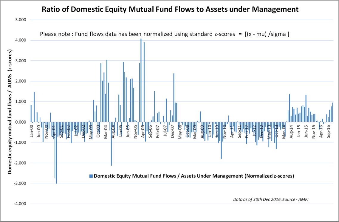 domestic equity mf