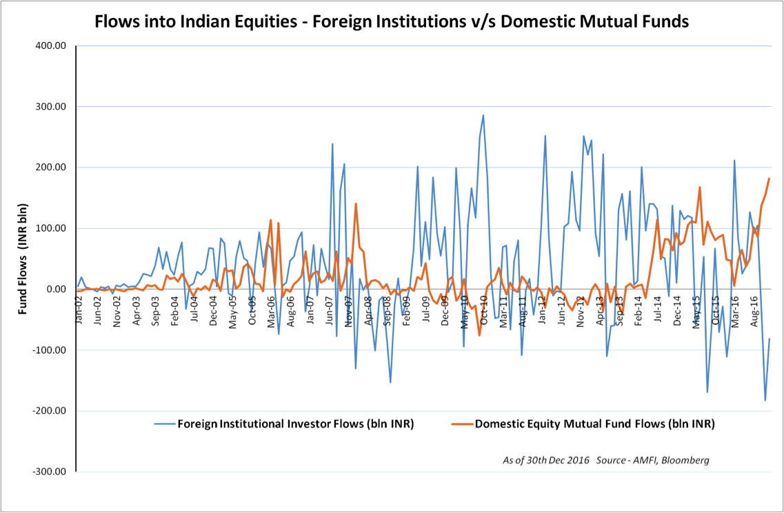 flows into indian equities