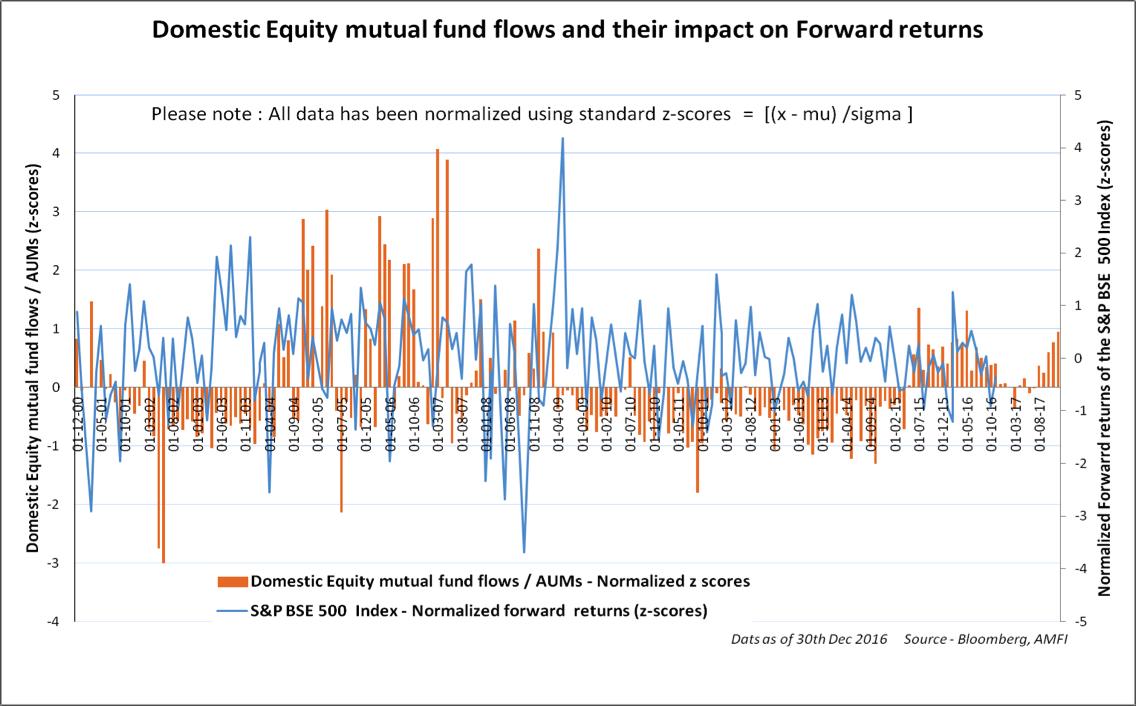 impact on forward returns