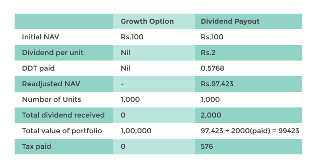 Mutual fund growth vs dividend reinvestment plan binary options 5 min strategy definition