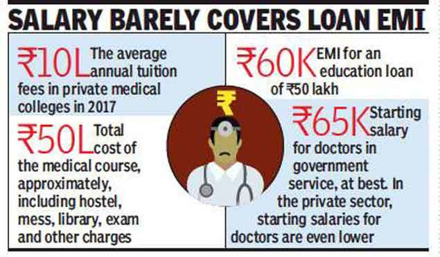 Salary barely covers loan EMI